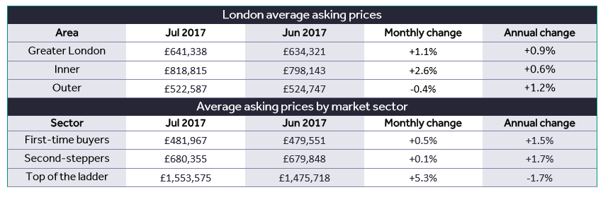 london property trends